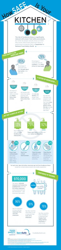 NFSM 2012 Infographic